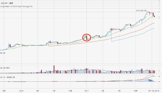ビットコインの暴落時は片対数グラフを眺めよう