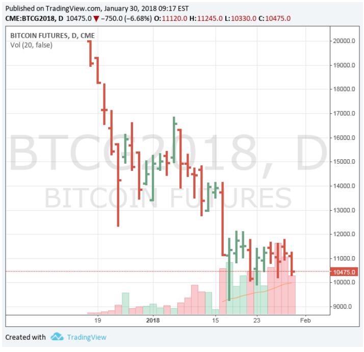 ビットコイン、初の3万ドル 2週間で5割高と急騰:時事ドットコム