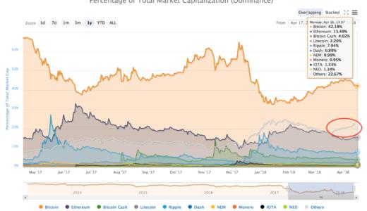 ビットコイン市況:定期観測