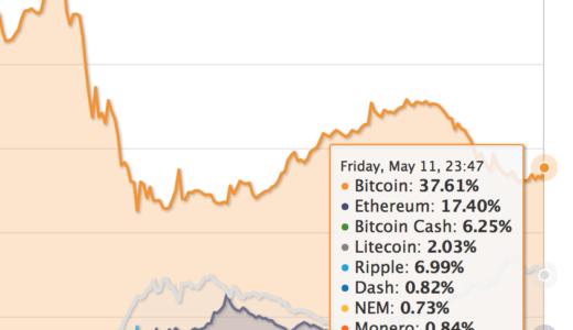 ビットコイン市況