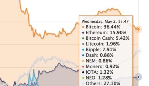 増やしたい資産は半数が日本円で、残り半数が仮想通貨:ビットコイン市況 定期観測