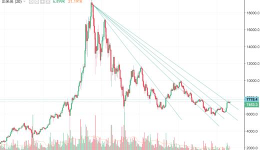 チャートで見るビットコイン/アルトコイン市況