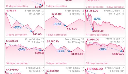ビットコイン 過去の大暴落時は回復までに何ヶ月かかったのか