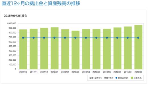 個人型確定拠出年金IDeCoの運用成績(2010年→2018年)