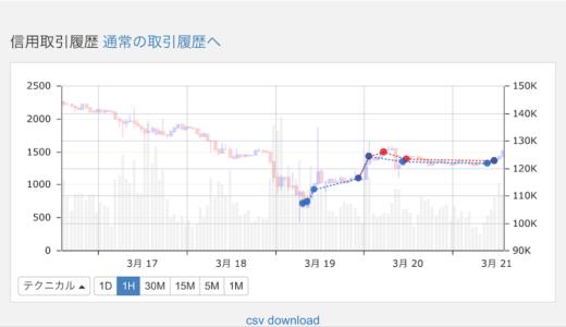 仮想通貨の空売りで、1日に15万円失った話