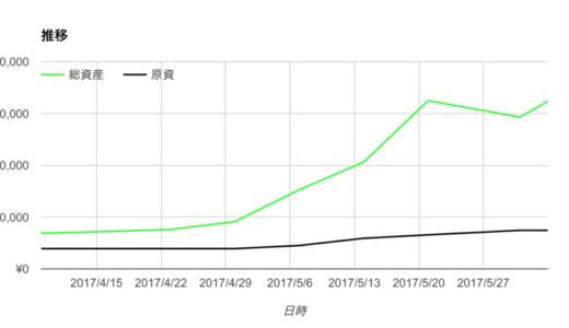 1ヶ月の運用結果 136万円→486万となりました
