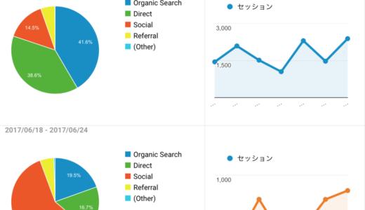 仮想通貨のブログ運営で検索流入と直接訪問が増えた話
