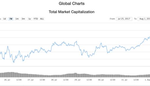 Bitcoin cash誕生!でもこれ、単なるセレモニーだと思う。