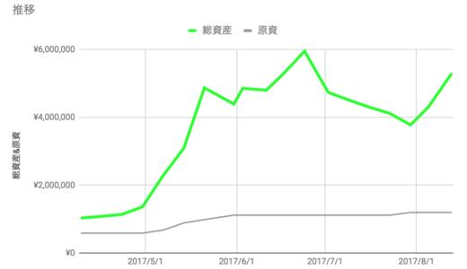 ポートフォリオの組み替えと資産推移(377万円→530万円)