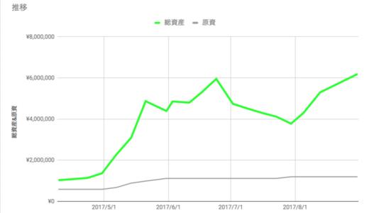 8月の運用成績 377万円→619万円 (+64%)