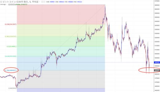 続フィボナッチ:次のビットコインの指値は、どこに置く?