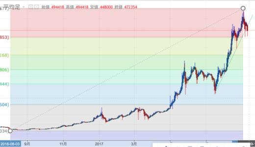 11月にビットコインは分裂しないと考える理由
