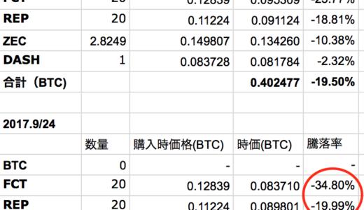 コインチェック銘柄でわらしべ長者:25万円→17万円