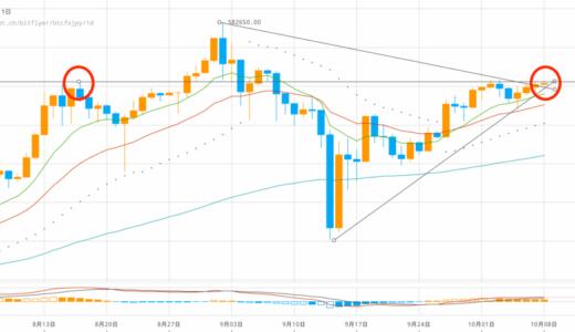 ビットコイン市況:ハードフォークの影響は?